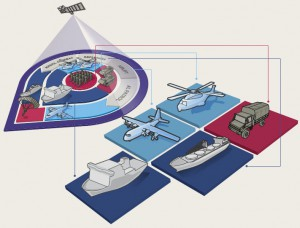 defence-capability-plan-2011-strategic-projection